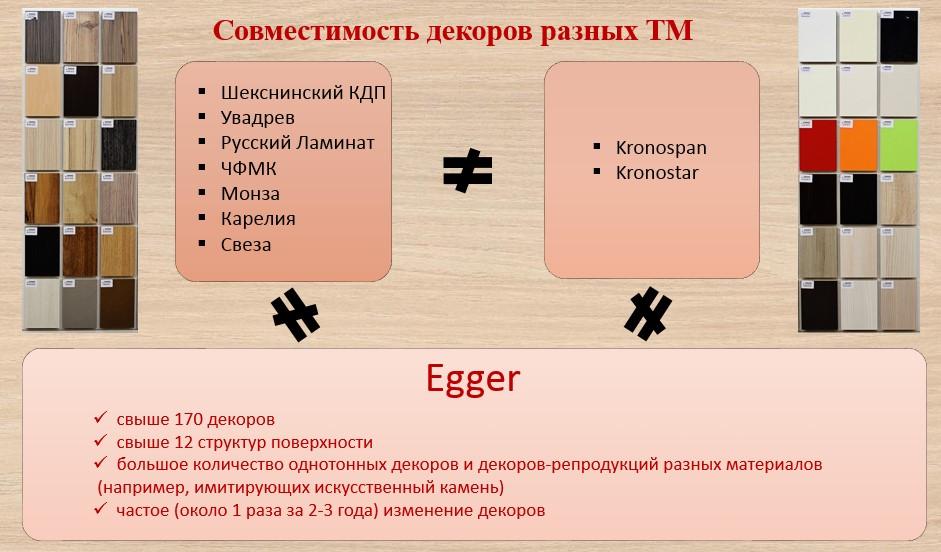 Совместимость декоров Egger с другими производителями
