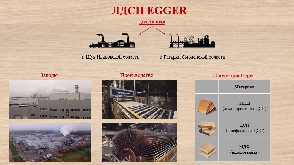 Заводы EGGER